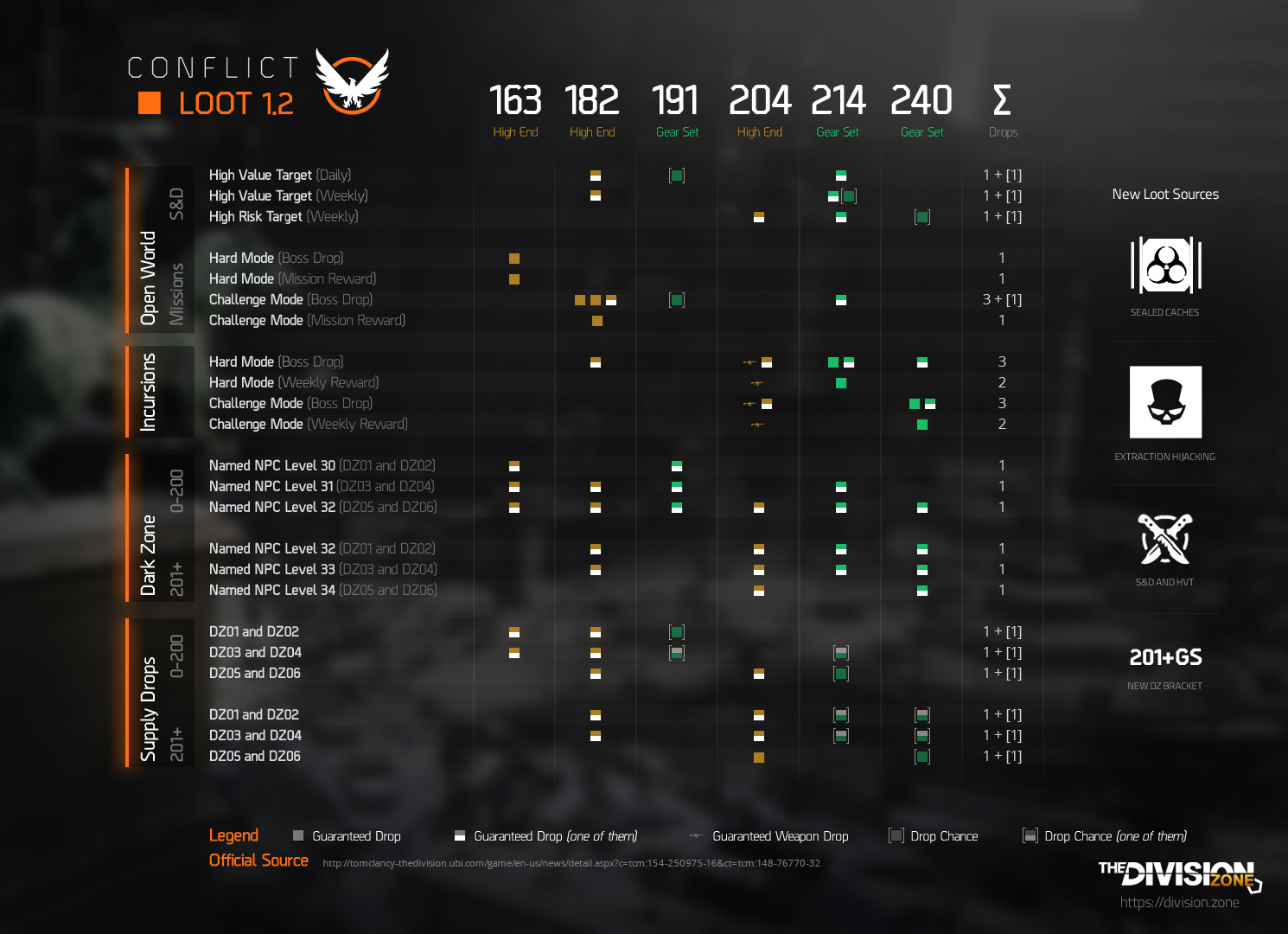 The Division S Upcoming Loot 1 2 Changes And Improvements The Division Zone