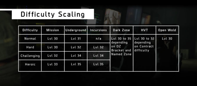 tc-the-division-difficulty-scaling-prior-1-4